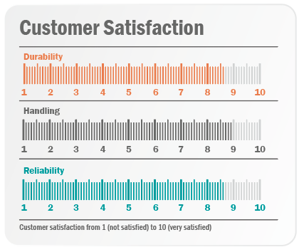 Fig2 Customer-satisfaction